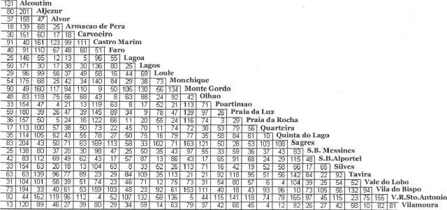 ALGARVE MAP DISTANCES CHART